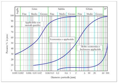 Diagramma applicabilità