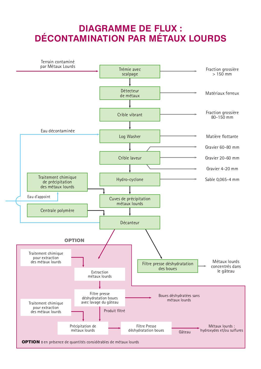 Diagramma Soil Washing Metalli Pesanti FRA