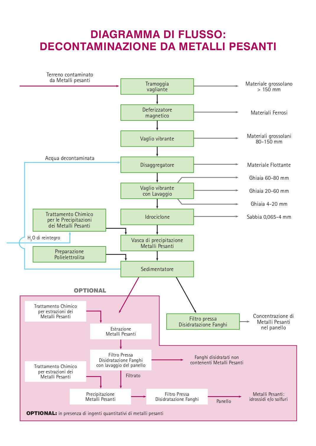 Diagramma decontaminazione da metalli pesanti diemme Soil Washing Metalli