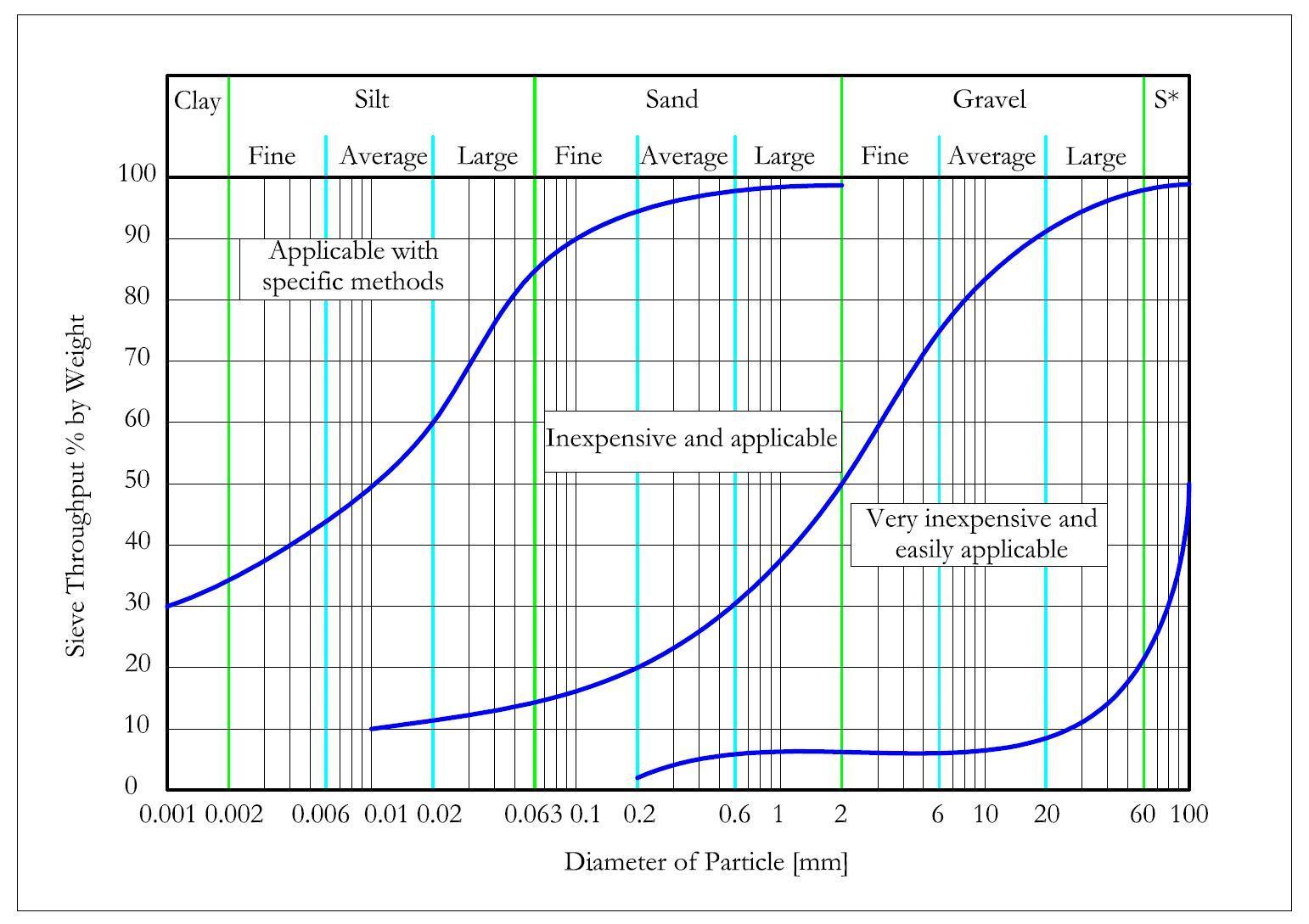 Applicability Diagramm